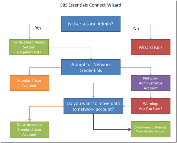 SBS Essentials Connect Flow Chart