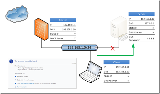 Essentials DNS Query Fail 2