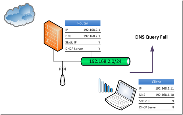 Essentials DNS Query Out Of Office