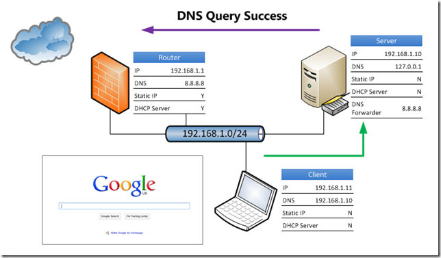 Essentials DNS Query Succes