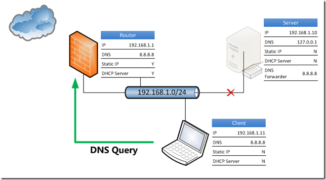 dns scenairo What does stars stand for stars stands for summons tracking and accounts receivable system.