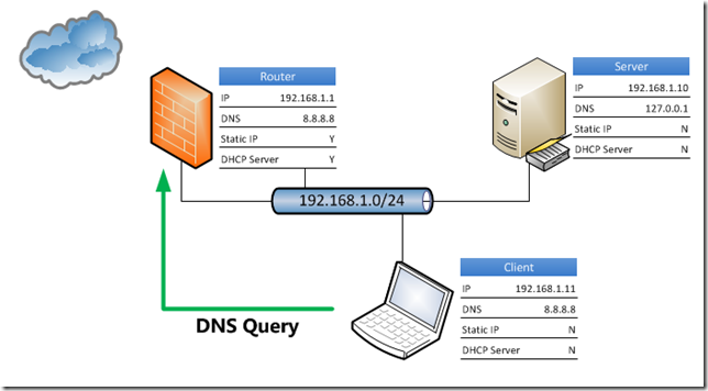 Essentials DNS Query