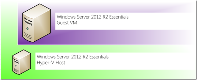 Essentials VM Host