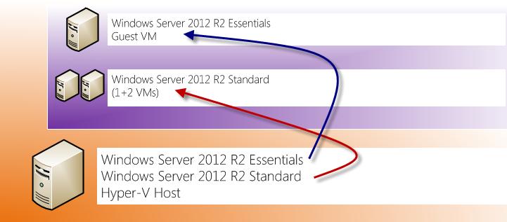 hyper v windows server 2012 standard