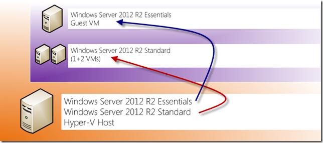 Standard VM Host