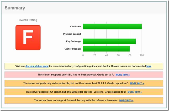 F SSL Report