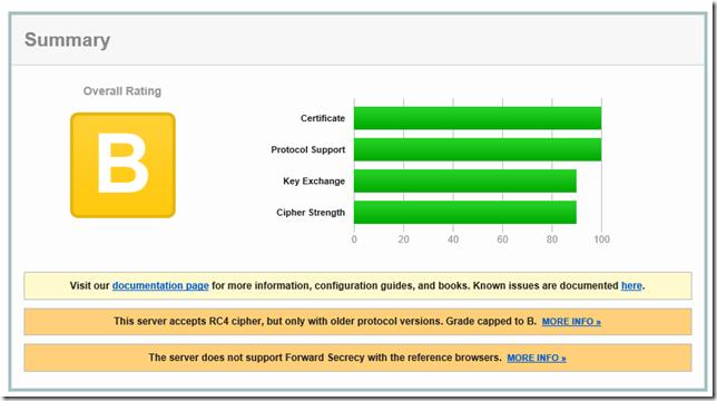 B SSL Report