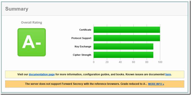 A- SSL Report