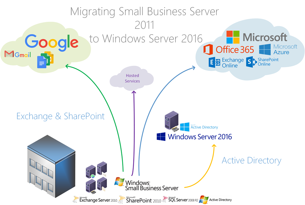 Migrate Sbs 2011 Standard To Windows Server 2016 Title Required