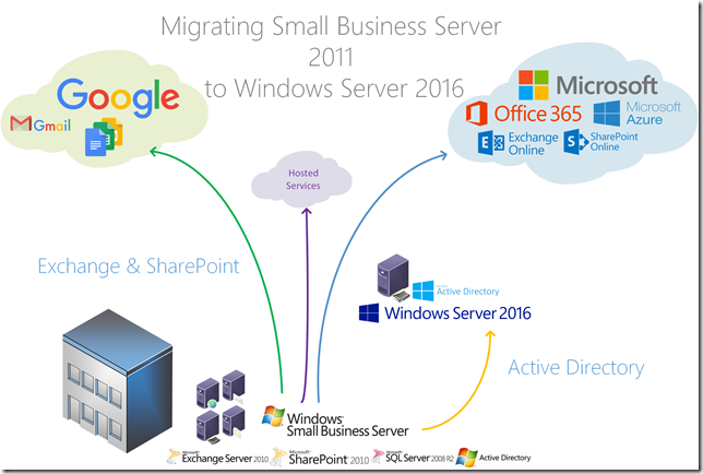 Migrate SBS 2011 Standard to Windows Server 2016 | Title